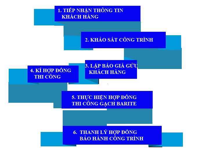 qui trình thi công gạch barite hiệu quả an toàn chất lượng của HẢI PHONG
